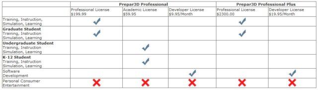 P3D_licenseoptions