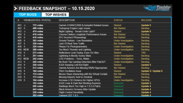 msfs_top_bugs-640x360 MSFS - Development Update October 15th